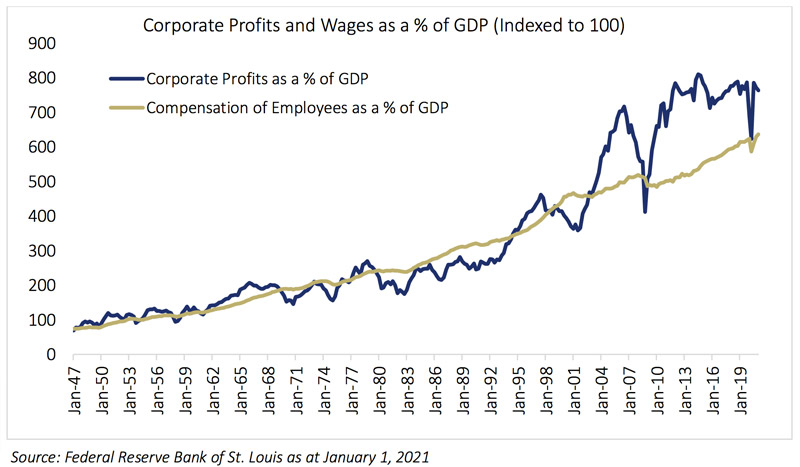 Corporate profits and wages as a % of GDP